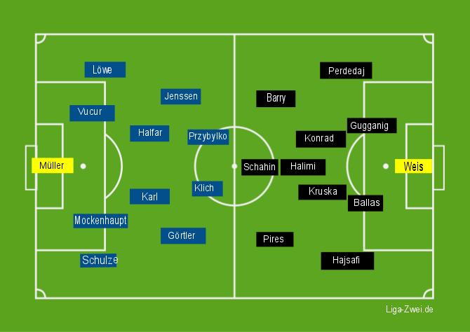 Aufstellung Kaiserslautern vs FSV Frankfurt am 22.11.2015