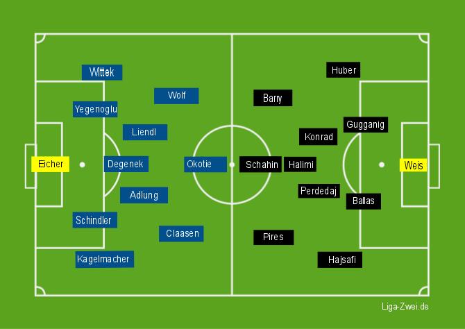 1860 vs FSV Aufstellung am 04.12.2015