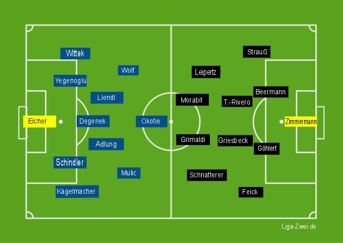 Screenshot Aufstellungen 1860 München vs Heidenheim