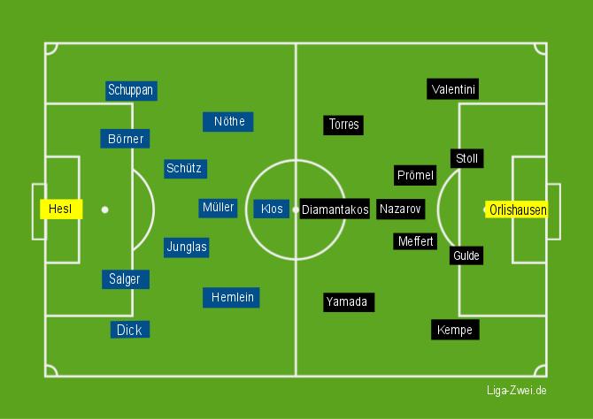 Bielefeld vs Karlsruhe Aufstellungen am 05.12.15
