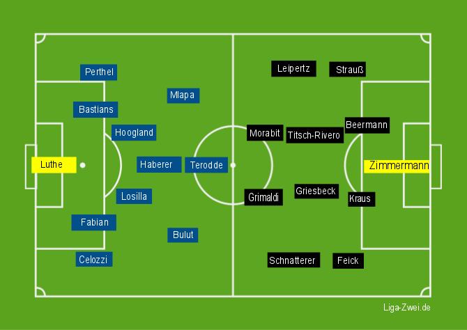 Bochum vs Heidenheim Aufstellungen am 06.12.2015