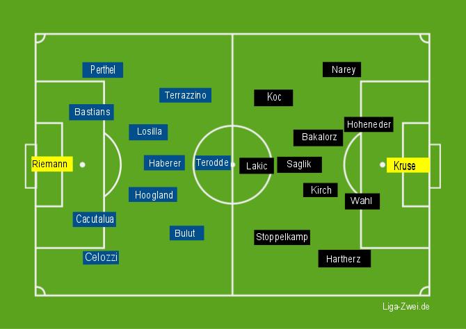 Screenshot Aufstellungen Bochum vs Paderborn
