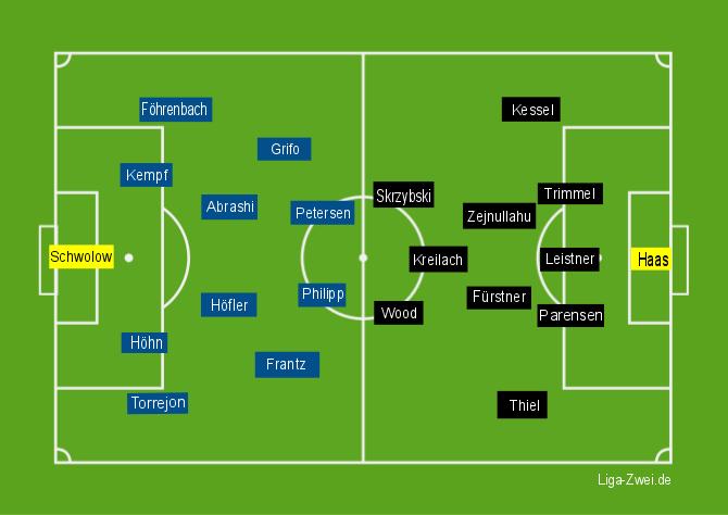 Freiburg vs Union Aufstellung am 05.12.2015
