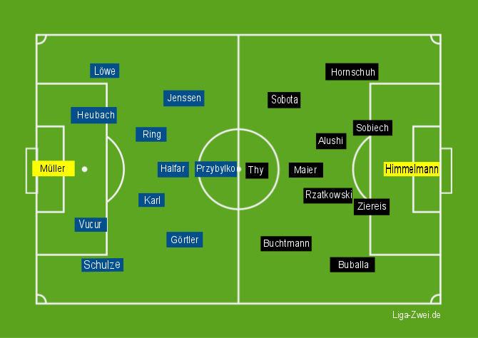 Kaiserslautern vs Pauli Aufstellungen am 06.12.2015