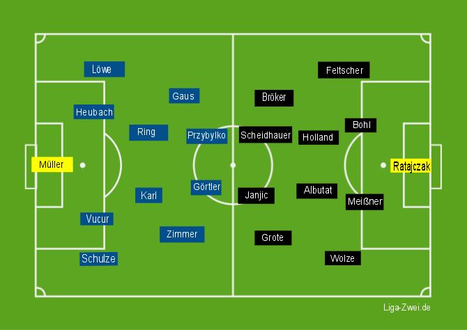 Aufstellung Kaiserslautern vs Duisburg 10-12-15