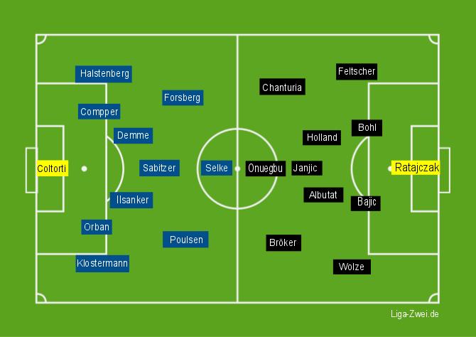 Leipzig vs Duisburg Aufstellungen am 06.12.2015