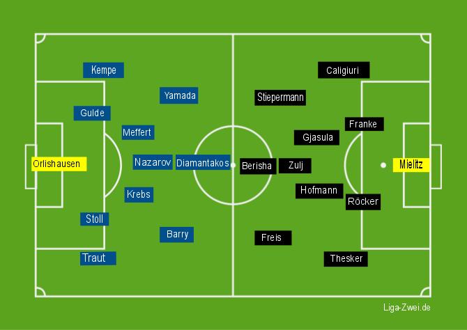 Screenshot Aufstellungen KSC vs Fürth