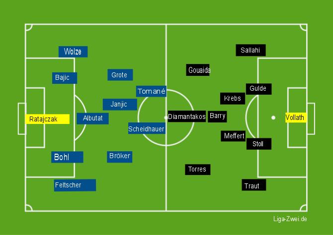 Aufstellungen MSV Duisburg vs KSC