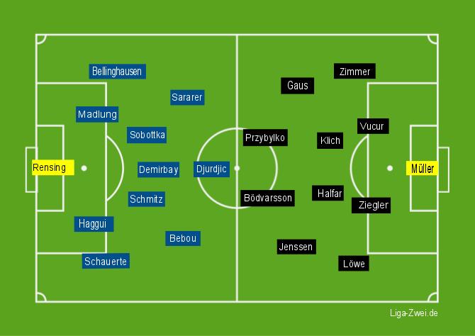 Duesseldorf-Kaiserslautern-Aufstellungen
