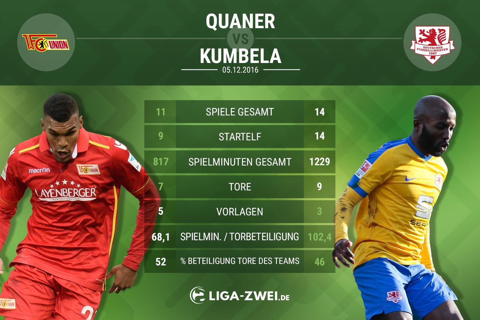 Spielervergleich zwischen Quaner und Kumbela