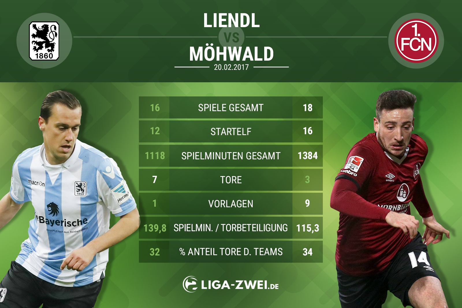 Spieler-Vergleich zwischen Liendl & Möhwald