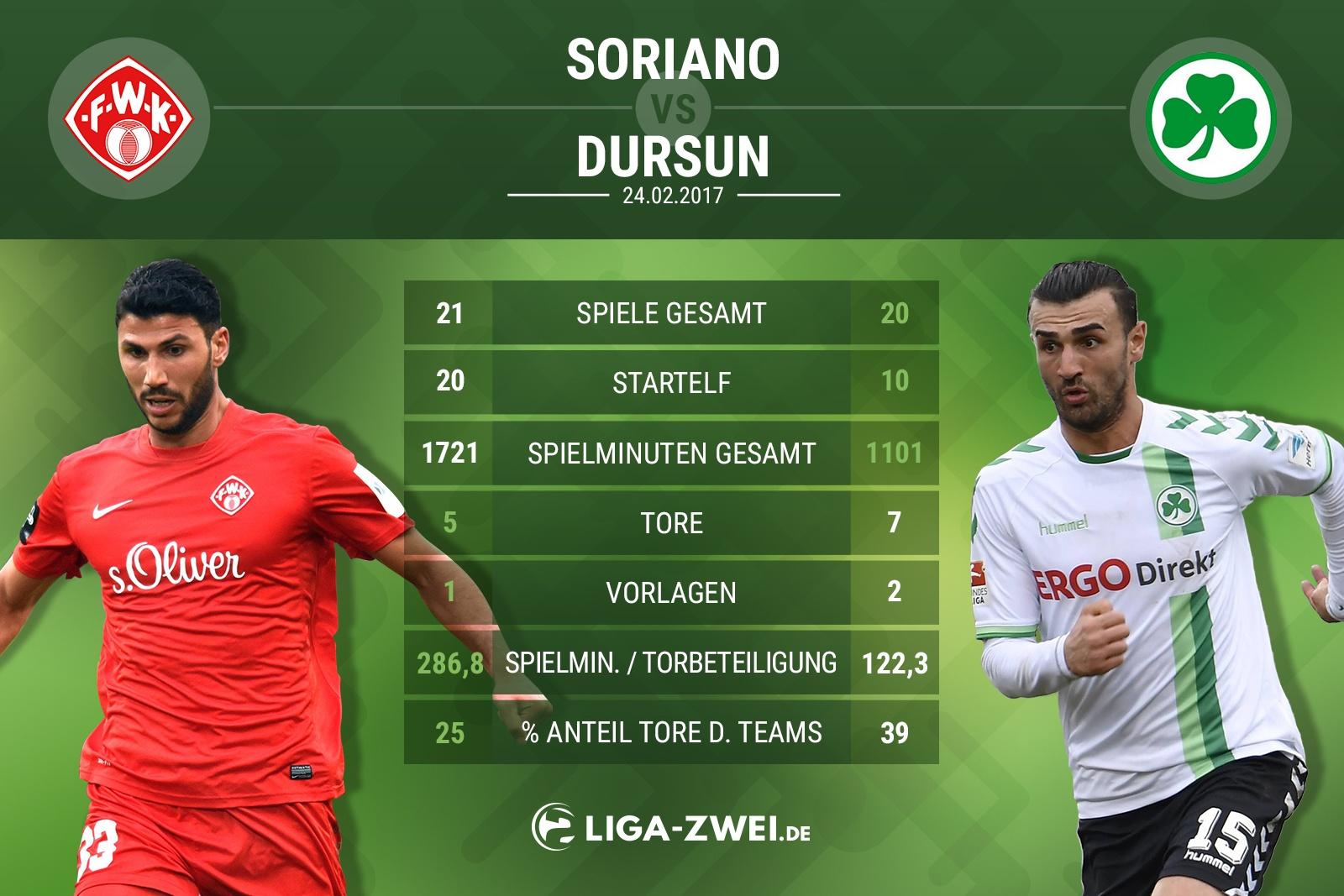 Spieler-Vergleich zwischen Soriano & Dusrun