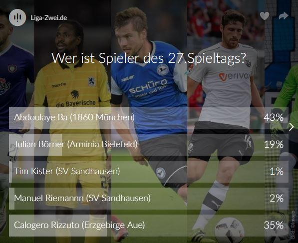 Screenshot vom Ergebnis Voting Spieler des 27. Spieltags