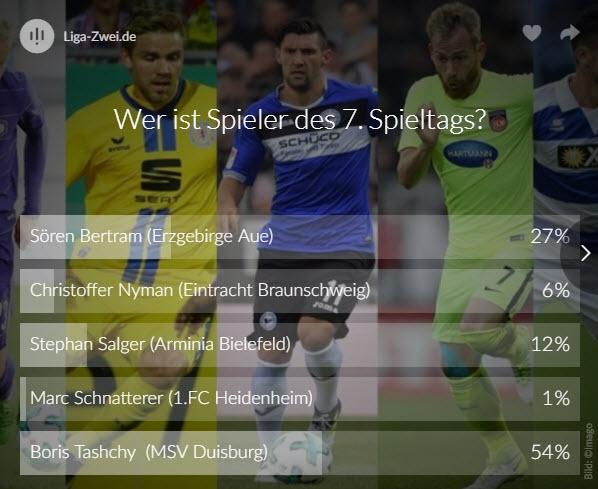 Screenshot vom Voting Ergebnis zum Spieler des 7. Spieltags