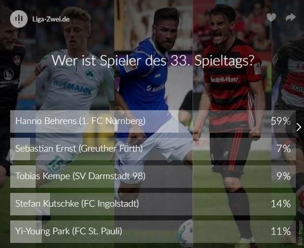 Hanno Behrens ist Spieler des 33. Spieltags