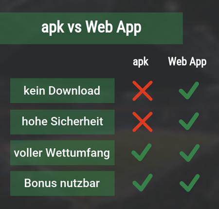 Vergleich apk vs Web App