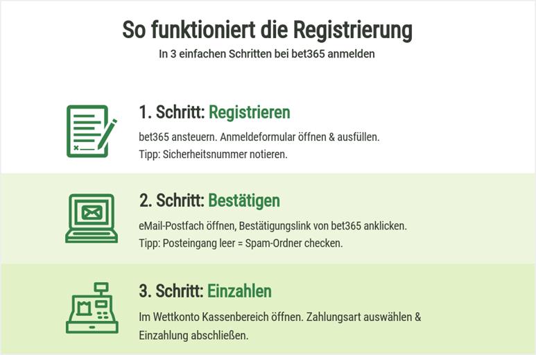 Registrierung bei bet365