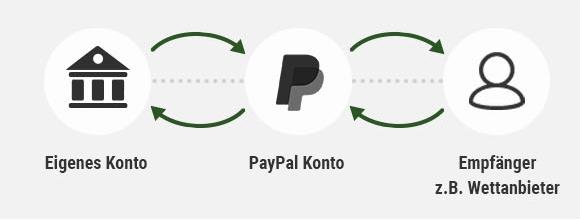 Wie funktioniert Paypal