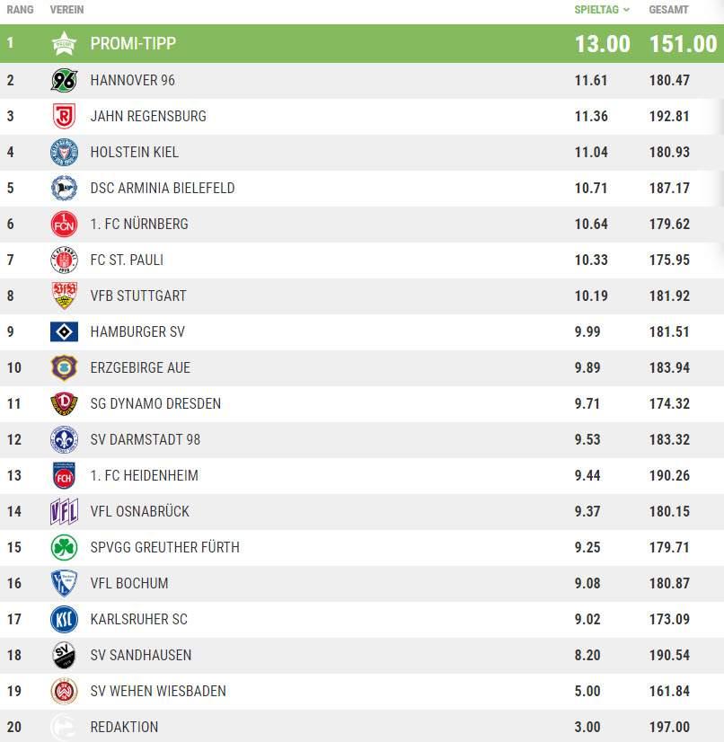 Die Tippspiel-Tabelle nach dem 22. Spieltag.