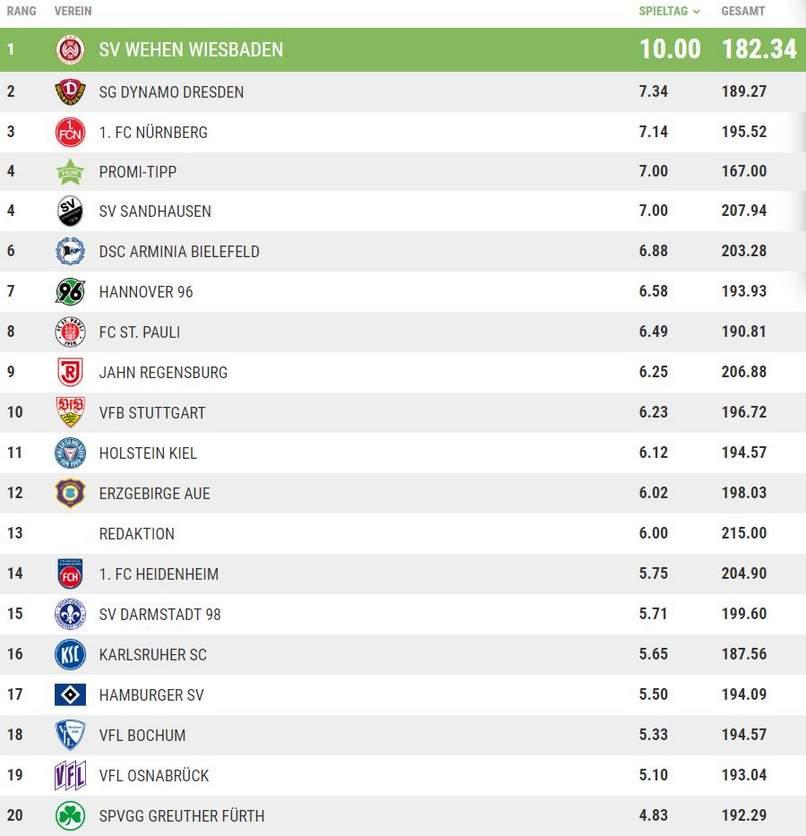 Die Tippspiel-Tabelle nach dem 24. Spieltag.