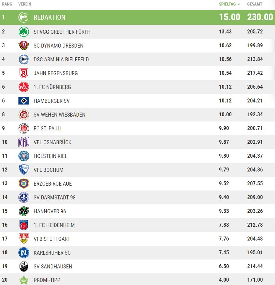 Die Tippspiel-Tabelle nach dem 25. Spieltag.
