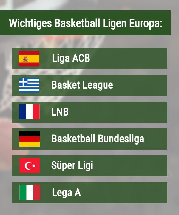 Basketball Ligen Europa