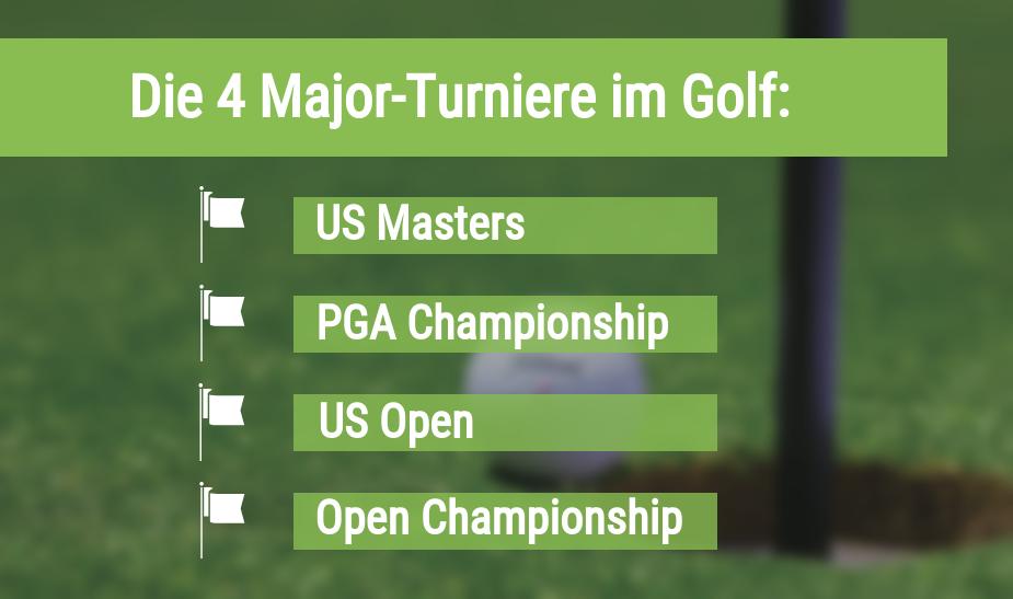 Major Turniere Golf