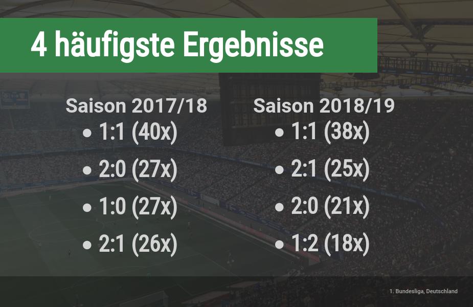 Häufigste Ergebnisse in der Bundesliga
