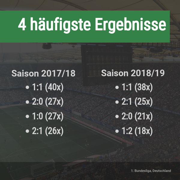 Häufigste Bundesliga-Ergebnisse