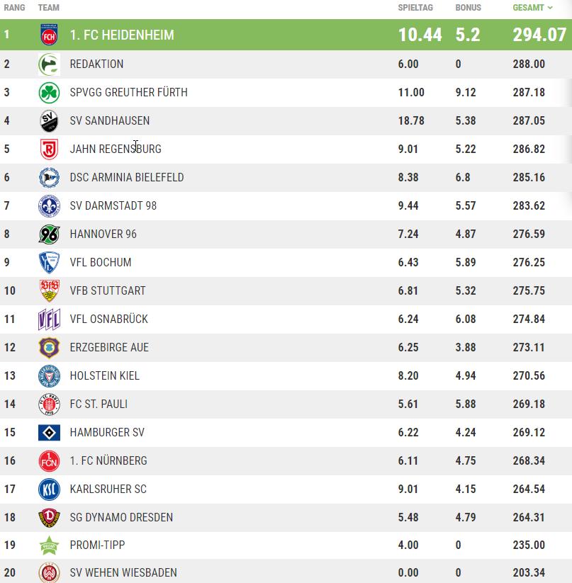 Die Tippspiel-Tabelle der Saison 2019/20.