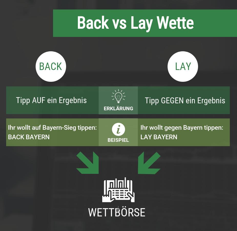 Lay Wetten