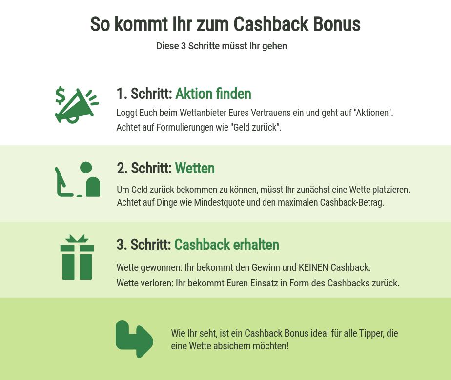 Cashback Bonus erhalten