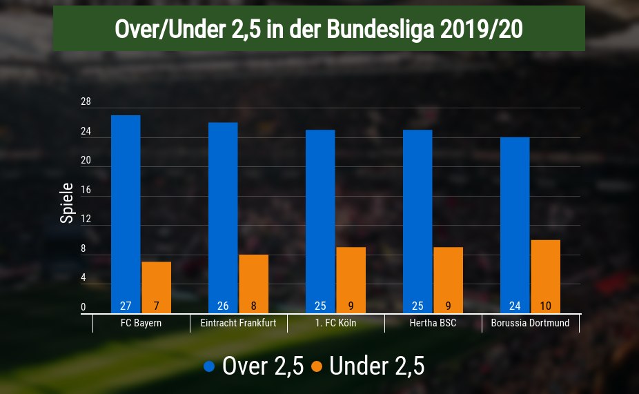 Over/Under Bundesliga