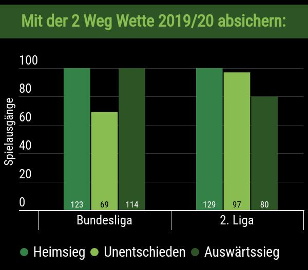 Unentschieden-Statistik der 1. & 2. Bundesliga 2019/20