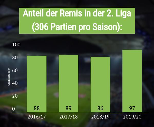 Unentschiedenanteil in der 2. Bundesliga