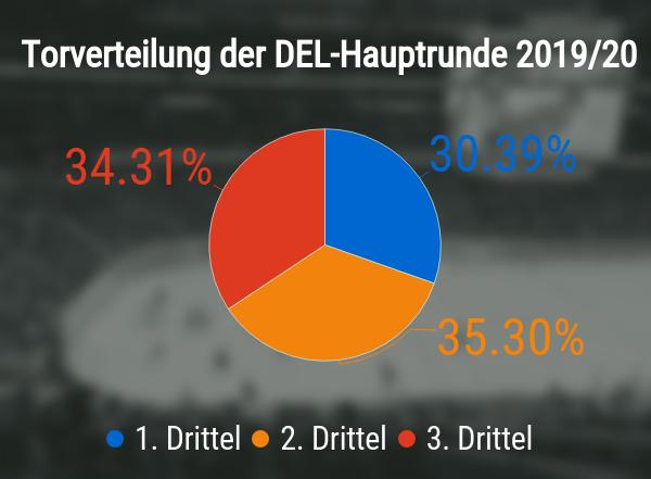 Torverteilung bei in der DEL hauptrunde 2019/20