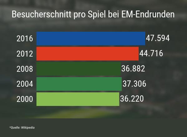 Zuschauerschnitt EM-Endrunden