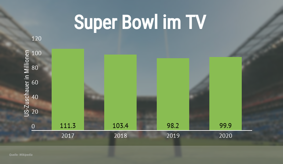 Super Bowl Zuschauer in den USA