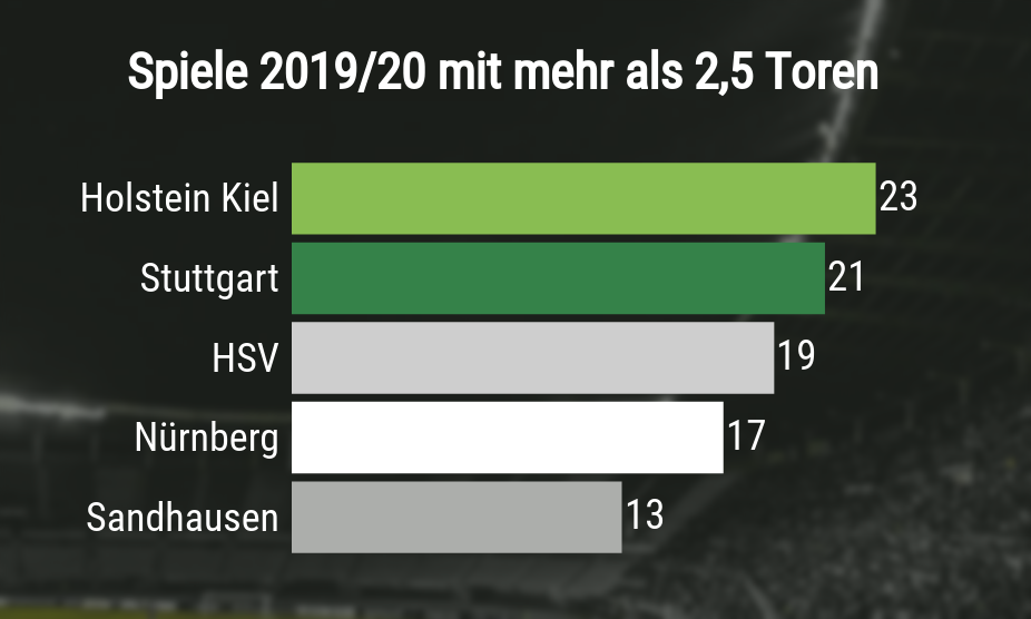 Spiele mit mehr als 2 Toren nach Mannschaft