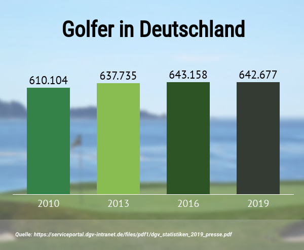 Golfer-Zahlen in Deutschland