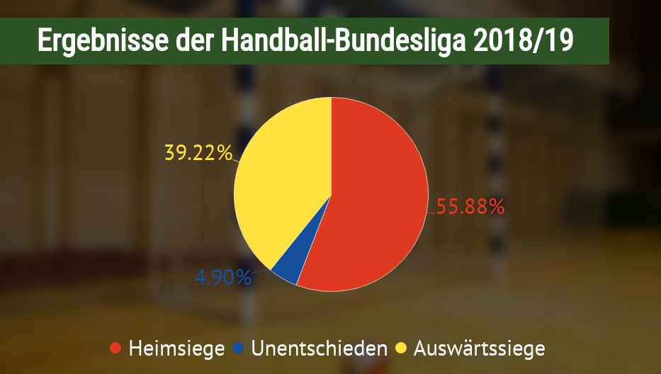 Ergebnisverteilung in der Handball Bundesliga