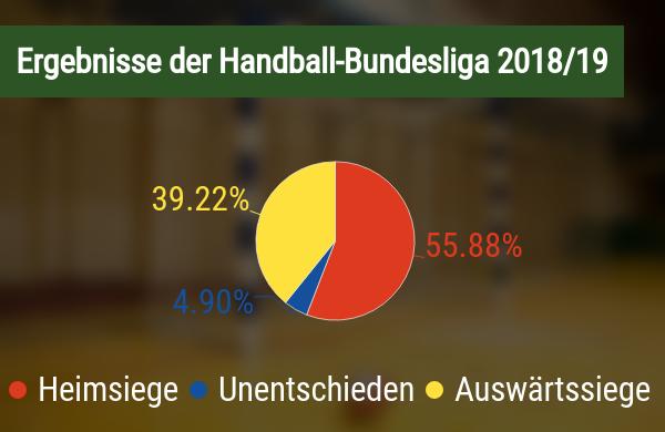Ergebnisverteilung Handball Bundesliga