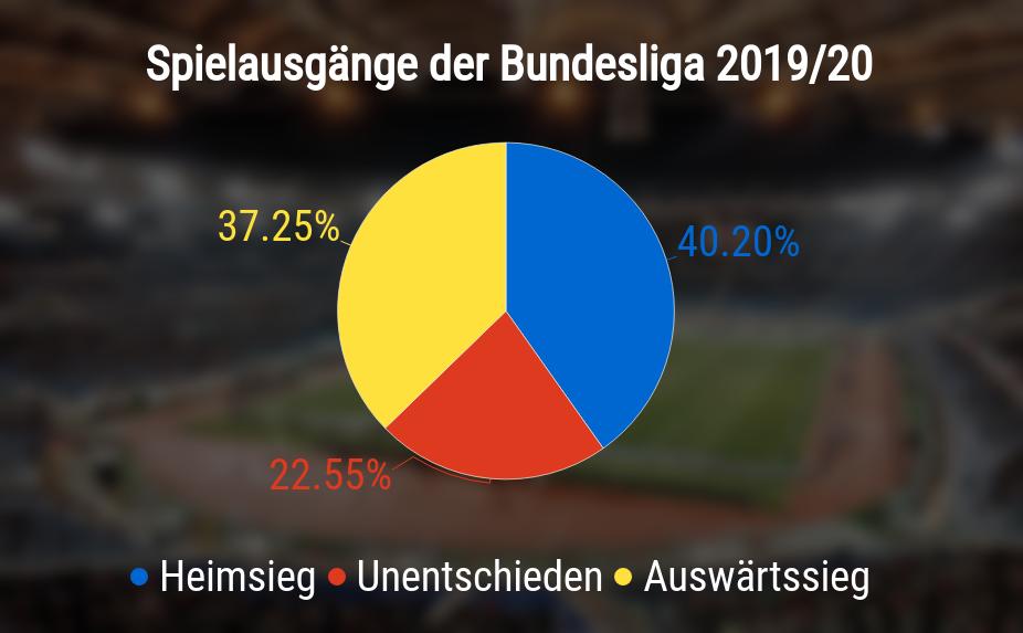 Spielausgänge der Bundesliga in Prozent