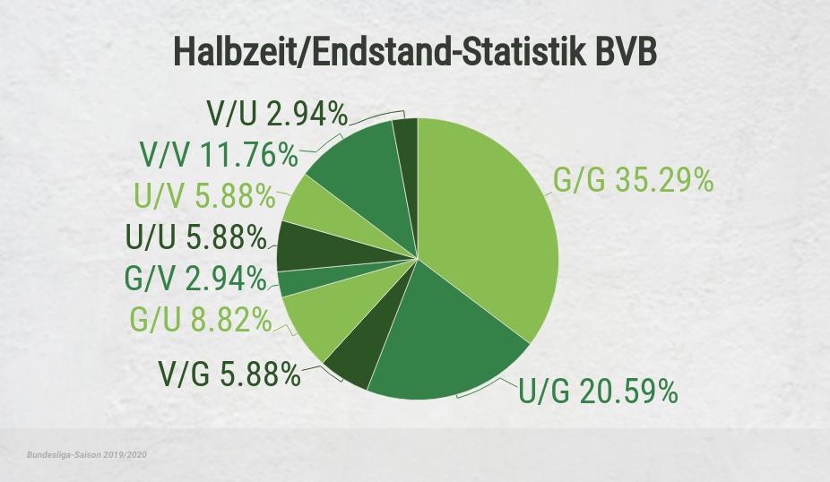 HT/FT Statistik BVB 2019/20