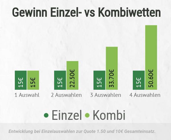 Vergleich des Gewinns bei Einzel- und Kombiwetten