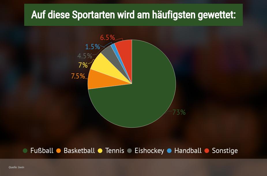 Beliebteste Sportarten für Wetten