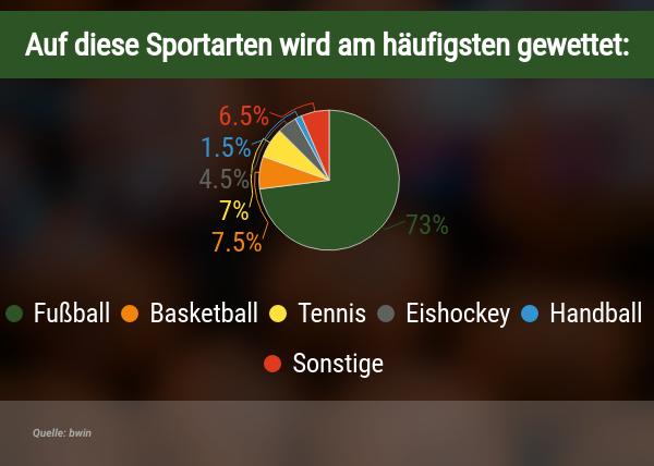 Meist genutzte Sportwetten