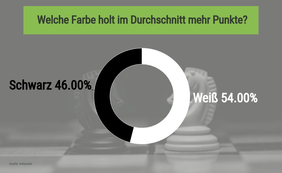 Punkte-Statistik für Schachwetten