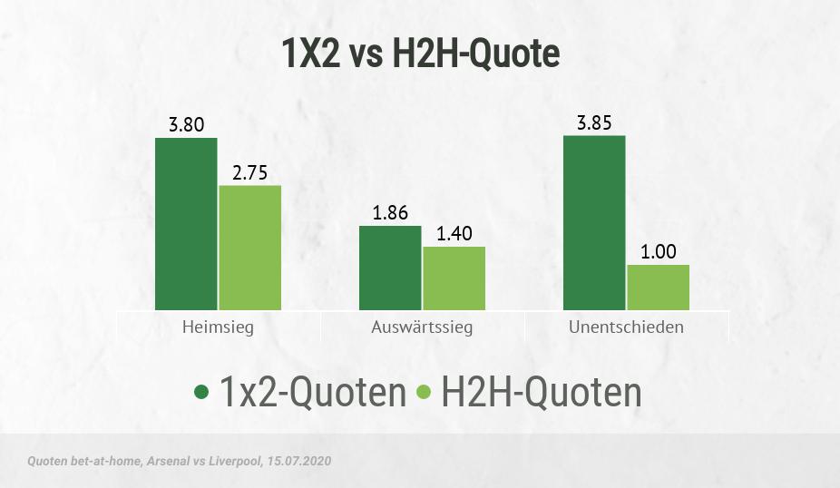 Quoten der Siegwette vs H2h-Wette