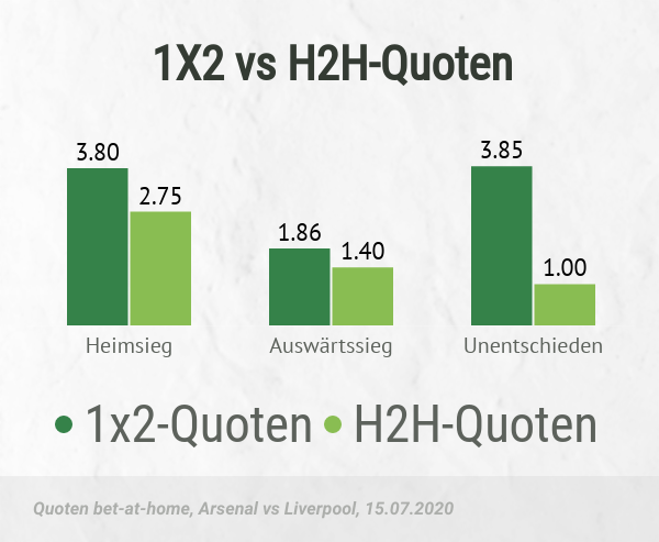 Quoten der Siegwette vs H2H Wetten
